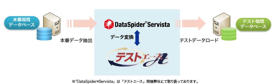 変換対応データベース